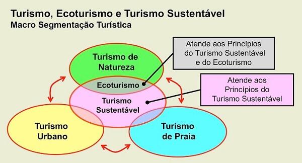 Turismo sustentável e Ecoturismo